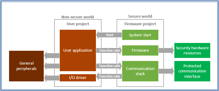 Bringing Security to The Smallest Embedded Systems – A