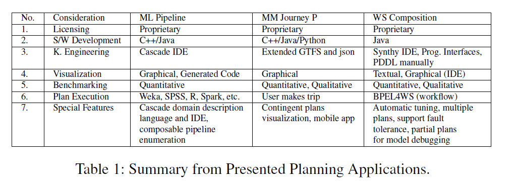 Towards Planning in Mainstream Applications – Important